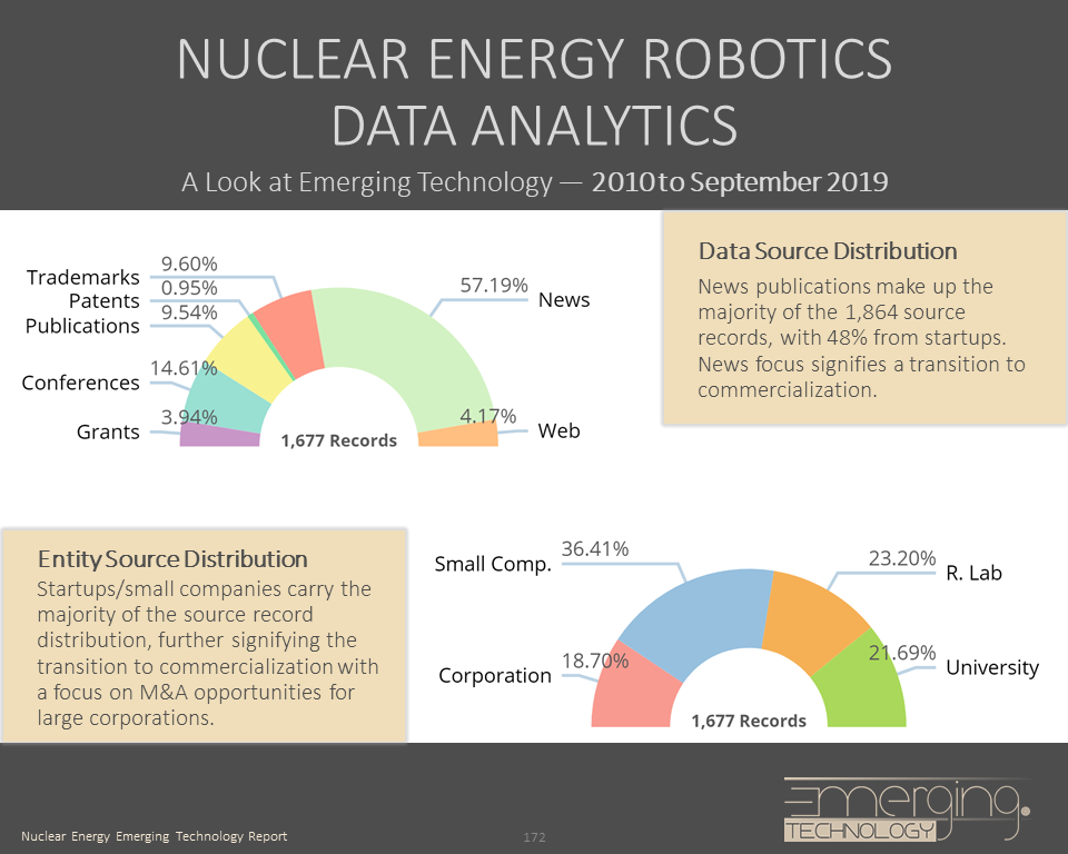 nuclear energy emerging technology report source distribution